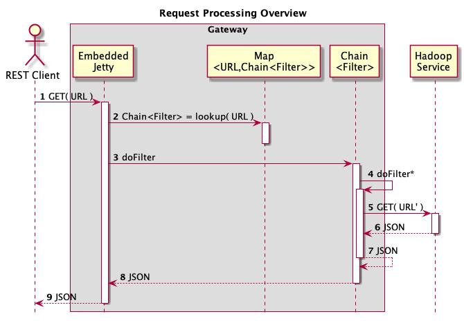 Apache Knox Gateway 0 13 x Developer's Guide