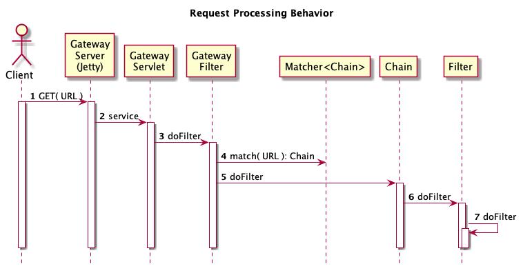 Apache Knox Gateway 1 2 x Developer's Guide